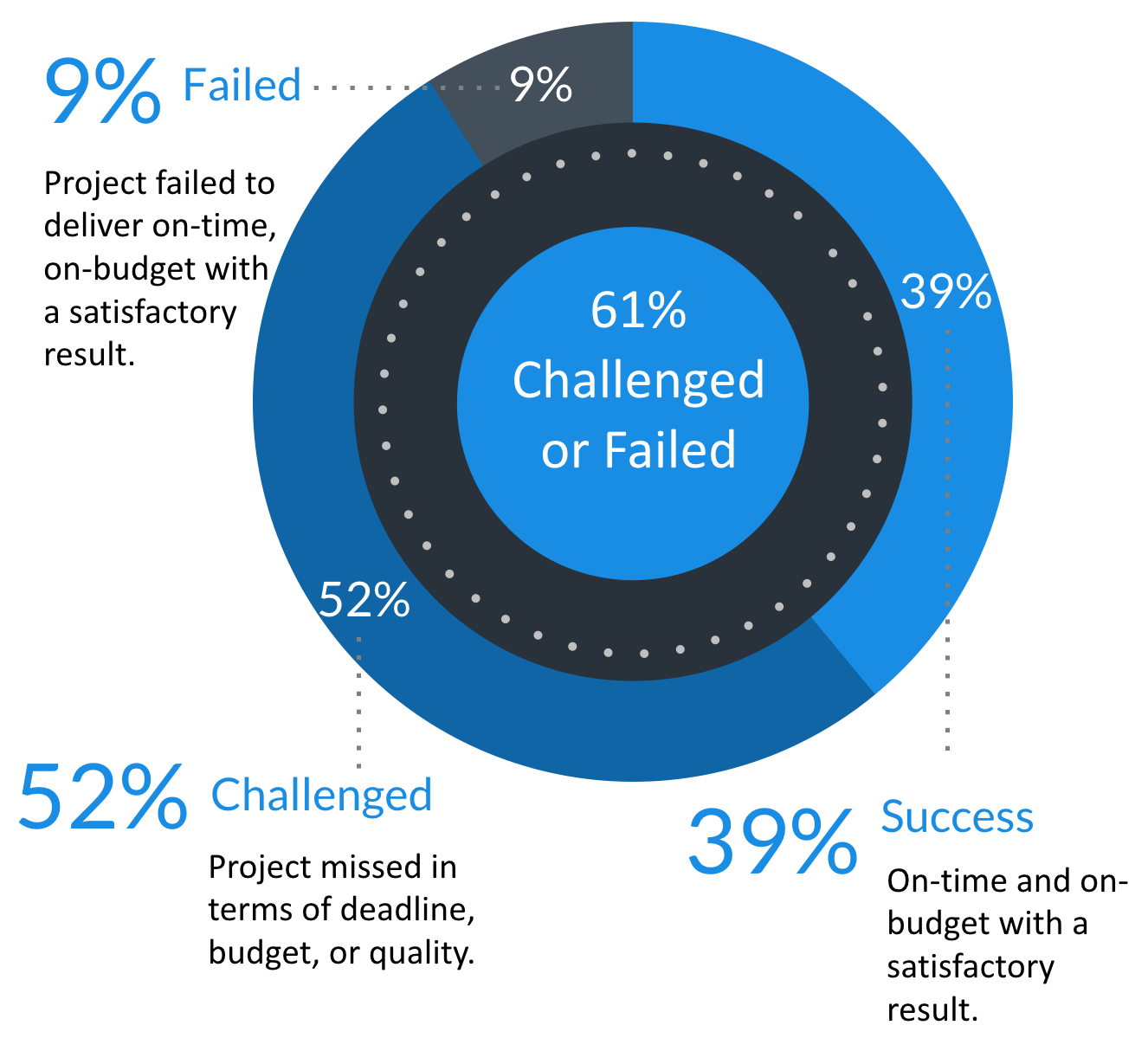 Agile Crisis - Chart from 2015 Standish CHAOS Report showing 61% of agile projects challenged or failed.